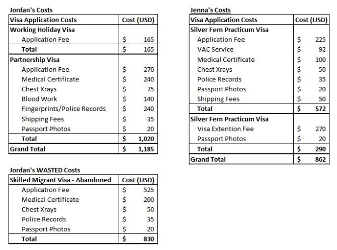 Visa Costs