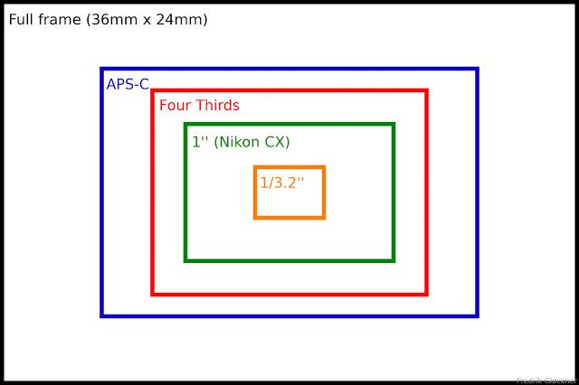 sensor size diagram aps-c four thirds nikon cx one inch iphone 5
